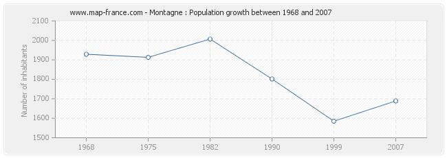 Population Montagne
