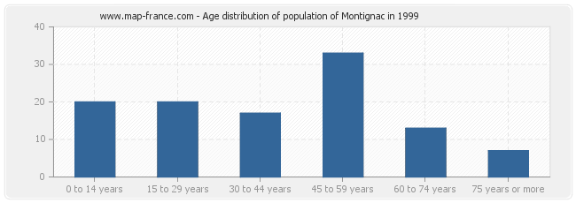 Age distribution of population of Montignac in 1999