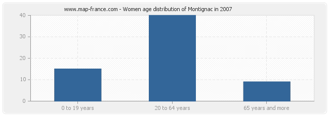 Women age distribution of Montignac in 2007