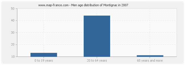 Men age distribution of Montignac in 2007