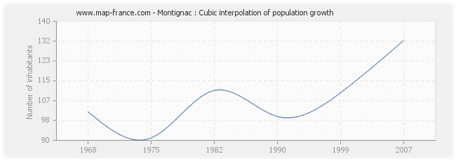 Montignac : Cubic interpolation of population growth