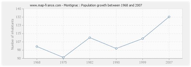 Population Montignac