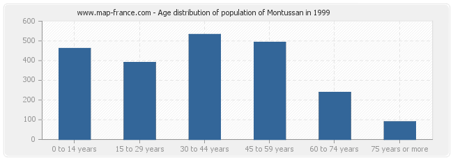 Age distribution of population of Montussan in 1999