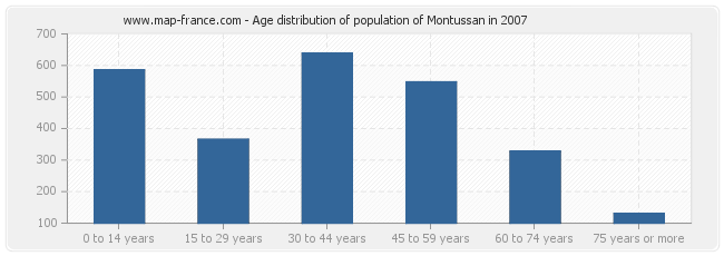 Age distribution of population of Montussan in 2007