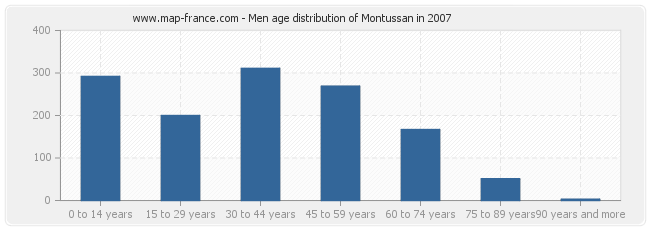Men age distribution of Montussan in 2007