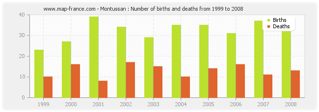 Montussan : Number of births and deaths from 1999 to 2008