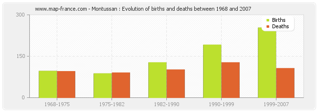 Montussan : Evolution of births and deaths between 1968 and 2007