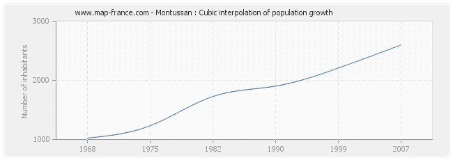 Montussan : Cubic interpolation of population growth