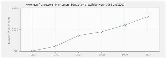 Population Montussan