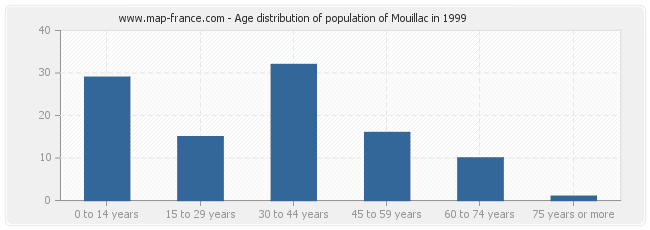 Age distribution of population of Mouillac in 1999