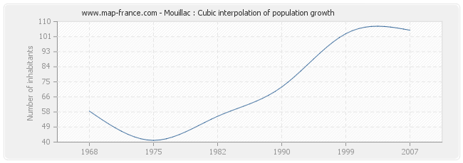 Mouillac : Cubic interpolation of population growth