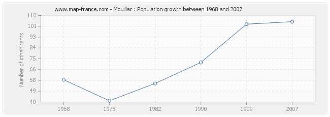 Population Mouillac