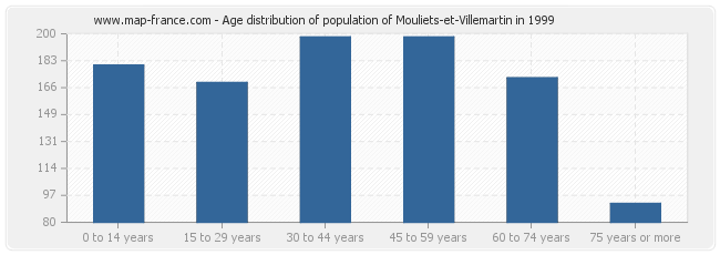 Age distribution of population of Mouliets-et-Villemartin in 1999
