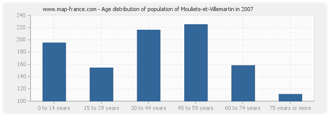 Age distribution of population of Mouliets-et-Villemartin in 2007