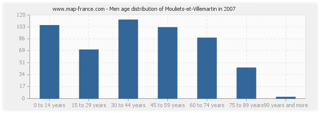 Men age distribution of Mouliets-et-Villemartin in 2007