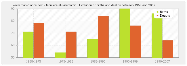 Mouliets-et-Villemartin : Evolution of births and deaths between 1968 and 2007