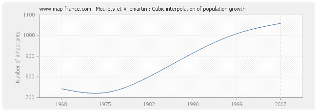 Mouliets-et-Villemartin : Cubic interpolation of population growth