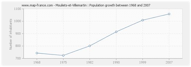 Population Mouliets-et-Villemartin
