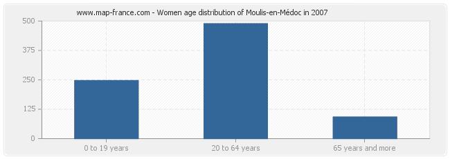 Women age distribution of Moulis-en-Médoc in 2007