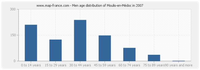 Men age distribution of Moulis-en-Médoc in 2007