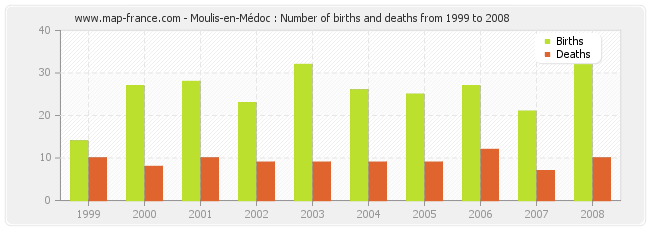 Moulis-en-Médoc : Number of births and deaths from 1999 to 2008