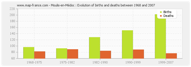 Moulis-en-Médoc : Evolution of births and deaths between 1968 and 2007