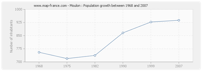 Population Moulon