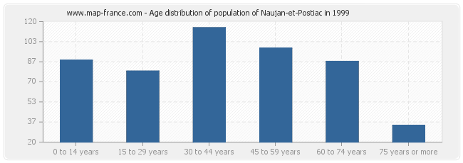 Age distribution of population of Naujan-et-Postiac in 1999