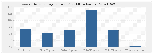 Age distribution of population of Naujan-et-Postiac in 2007