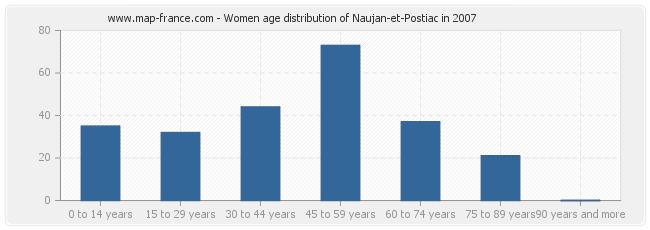 Women age distribution of Naujan-et-Postiac in 2007