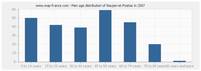 Men age distribution of Naujan-et-Postiac in 2007