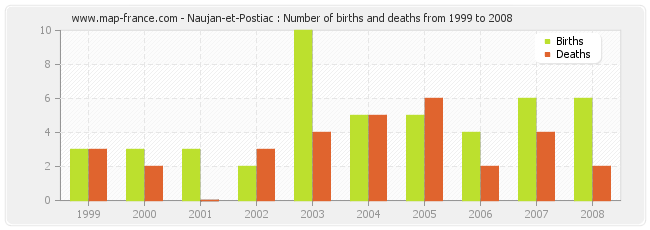 Naujan-et-Postiac : Number of births and deaths from 1999 to 2008