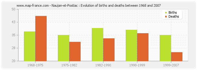 Naujan-et-Postiac : Evolution of births and deaths between 1968 and 2007