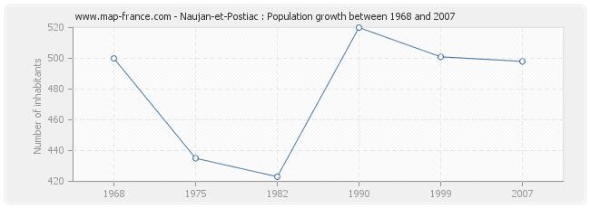 Population Naujan-et-Postiac