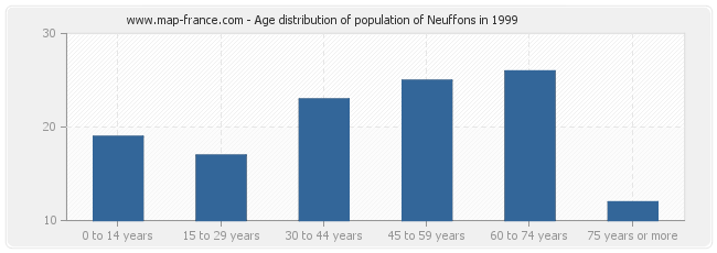 Age distribution of population of Neuffons in 1999