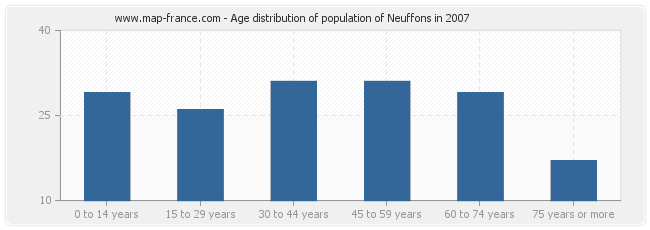 Age distribution of population of Neuffons in 2007