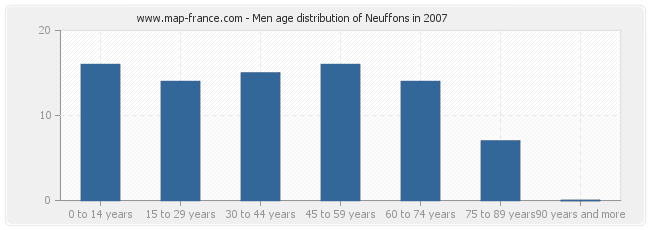 Men age distribution of Neuffons in 2007