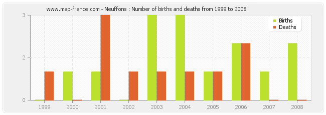 Neuffons : Number of births and deaths from 1999 to 2008