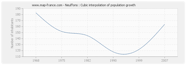 Neuffons : Cubic interpolation of population growth