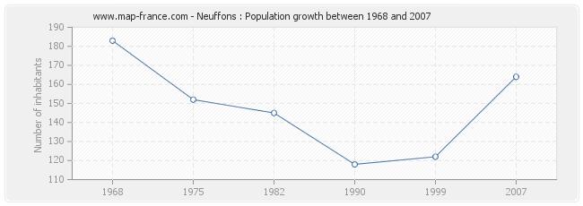 Population Neuffons