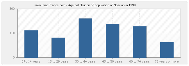 Age distribution of population of Noaillan in 1999