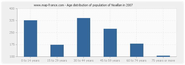 Age distribution of population of Noaillan in 2007