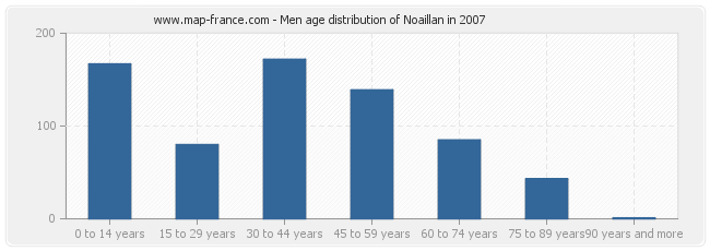 Men age distribution of Noaillan in 2007