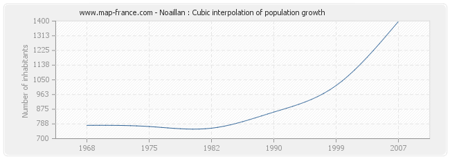 Noaillan : Cubic interpolation of population growth