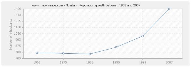 Population Noaillan