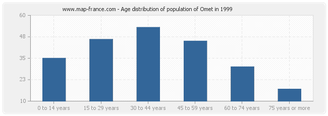 Age distribution of population of Omet in 1999
