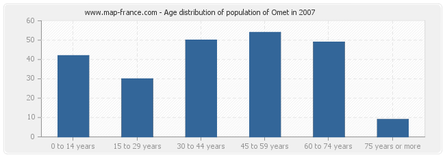 Age distribution of population of Omet in 2007