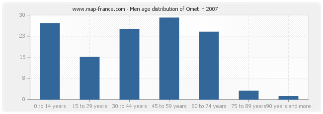 Men age distribution of Omet in 2007