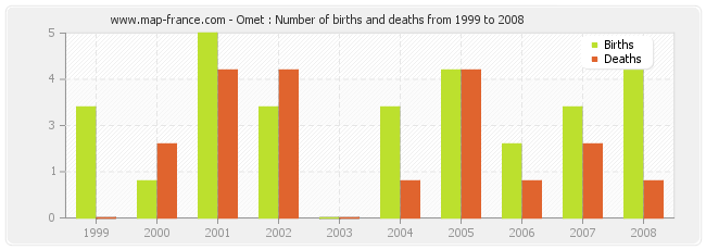 Omet : Number of births and deaths from 1999 to 2008