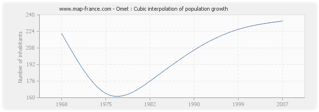 Omet : Cubic interpolation of population growth